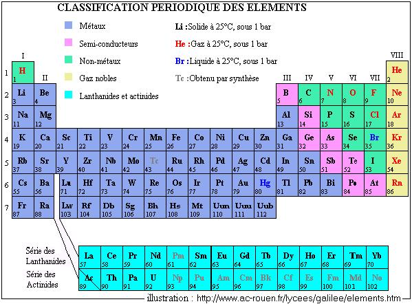 The periodic table the table urtaz Image collections